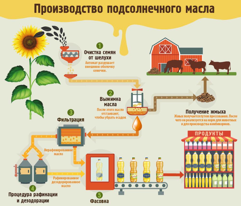 Производство масла