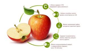 Употребление яблочного сока
